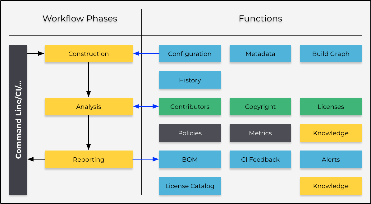 QMSTR Workflow Phases and Tasks